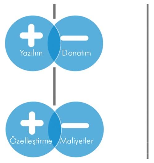 Akıllı Bağlantılı Ürünler
