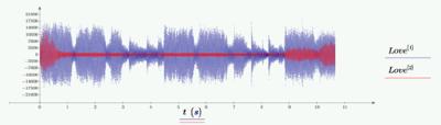 Mathcad Mühendislik Hesaplama Programı ile Aşk'ın Formülü