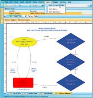 Windhcill Markov Diyagramı